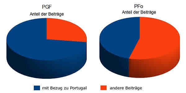 Vergleich des Portugal Bezugs der Beiträge im PGF und PFo