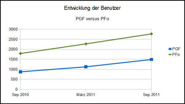 Portugalforen - Entwicklung der Benutzerzahlen 2010-2011