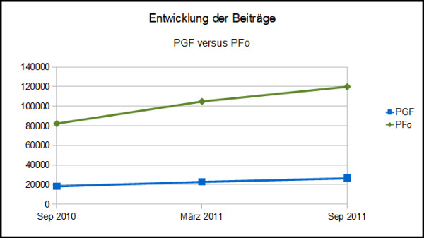 Portugalforen - Entwicklung der Beitragszahlen 2010-2011