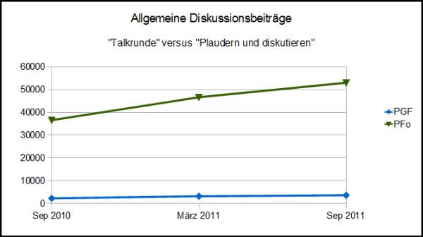 Portugalforen - Entwicklung der Plauderecke 2010-2011