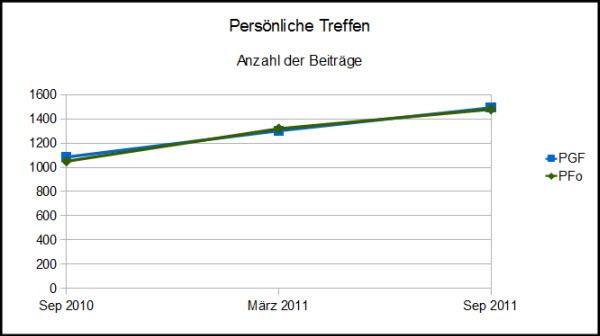 Portugalforen - Planung von persönlichen Treffen 2010-2011