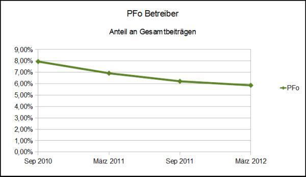Grafik - Anteil der Beiträge des Betreibers an der Gesamtzahl der Beiträge im Portugalforum.org