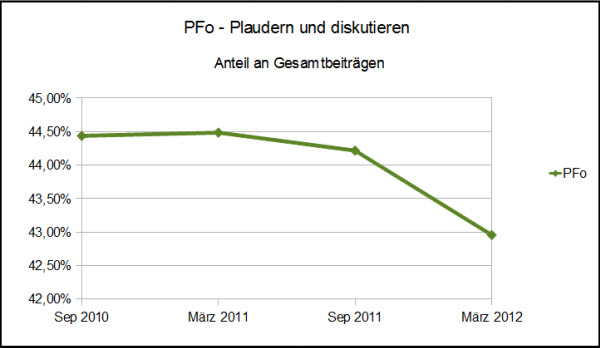 Grafik - Anteil der Plauderecke im Portugalforum.org