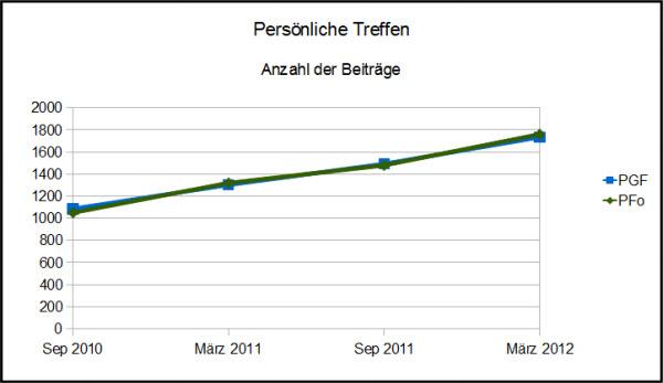 Grafik - Beiträge zur Planung von persönlichen Treffen in Portugalforum.de und Portugalforum.org