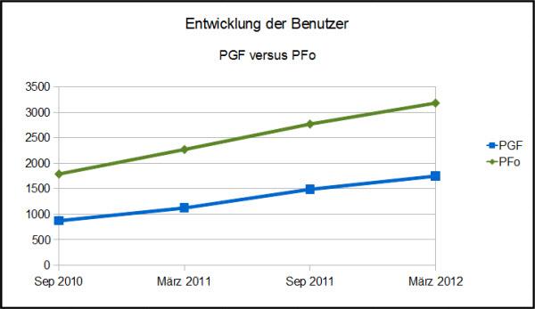 Grafik - Entwicklung der Benutzerzahlen in Portugalforum.de und Portugalforum.org