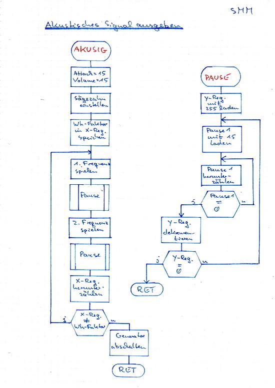 Handgezeichneter Programmablaufplan des UP AKUSIG