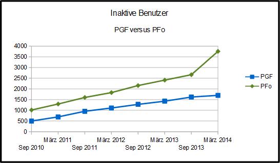 Grafik mit den den inaktiven Benutzern in Portugalforum.de und Portugalforum.org