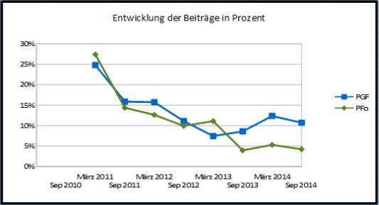 Grafik der relativen Steigerungsrate der Forumsbeiträge in Portugalforum.org und Portugalforum.de