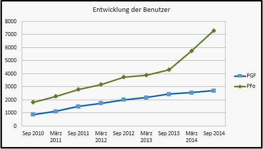 Grafik mit den Mitgliederzahlen in Portugalforum.de und Portugalforum.org