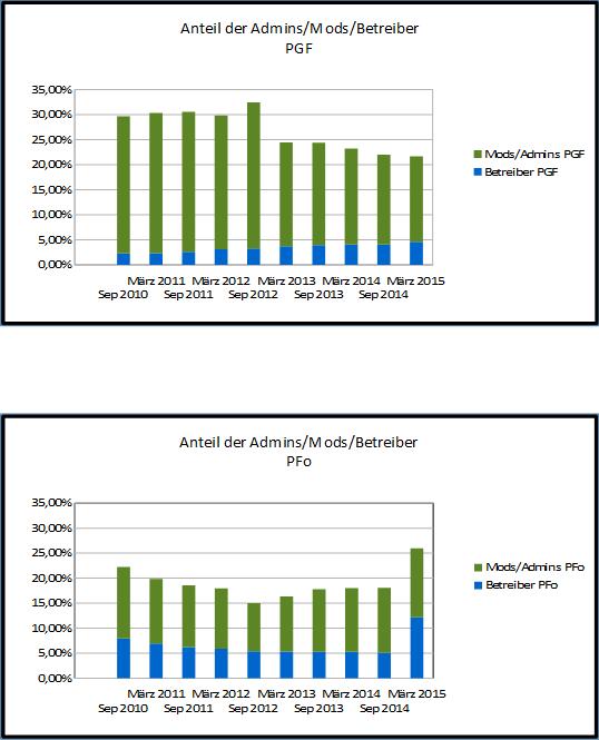 Screenshot des Anteils der Moderatoren an den Gesamtbeiträgen