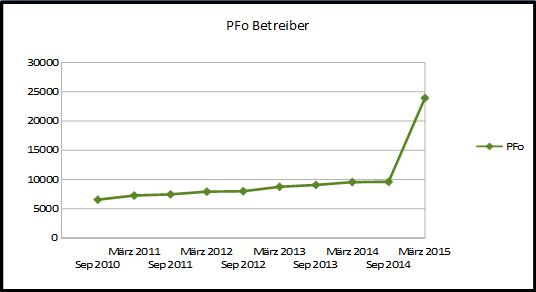Diagramm mit der absoluten Anzahl der Beiträge des Betreibers des Portugalforum.org