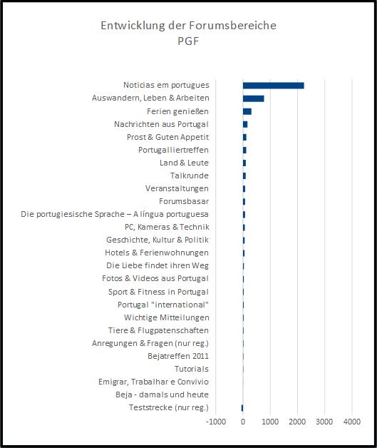 Diagramm der Veränderung aller Unterbereiche im PGF