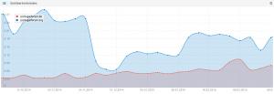 Diagramm der Internet Sichtbarkeit von Portugalforum.org und Portugalforum.de