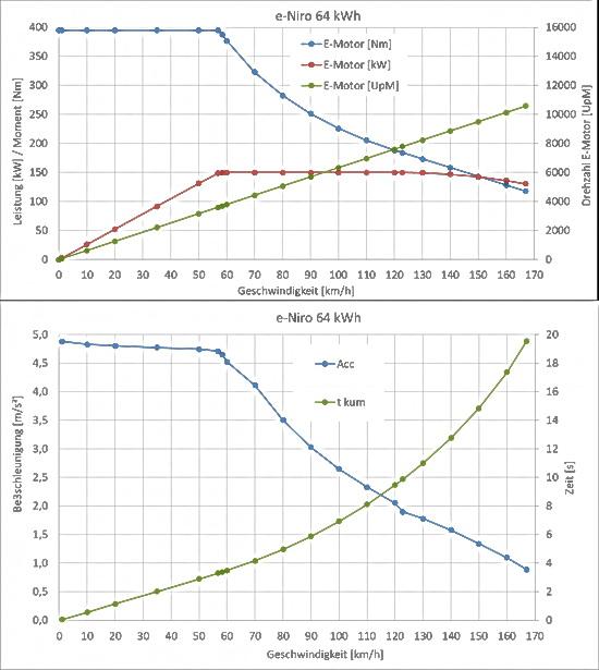 Zwei Diagramme mit den Leistungs- und Drehmomentkurven des Kona Motors