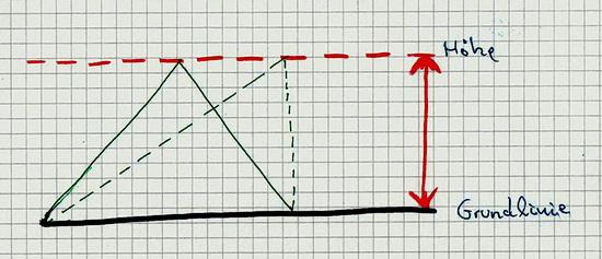 Skizze zur Flächenberechnung eines Dreiecks