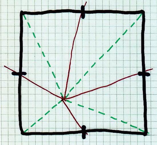 Unser Quadrat ist in Dreiecke zerlegt