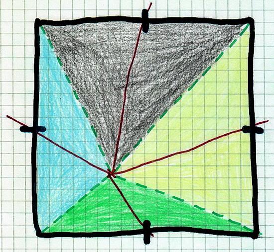 Gleichgroße Dreieecke sind in unserem Quadrat farblich markiert