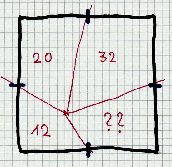 Symbolgrafik unseres Quadrats mit eingezeichneten Flächenangaben